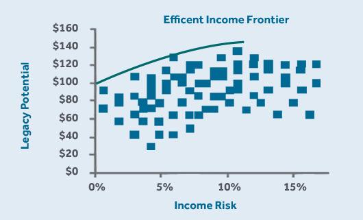 Efficient Income Frontier Eif