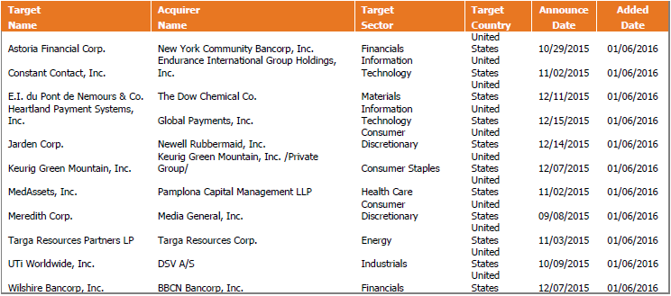 M&A Deals Added to the MNA ETF