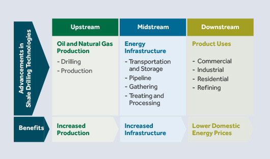 The U.S. Energy Renaissance Thesis Spans Across the Energy Value Chain